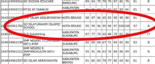 Read more about the article Pengumuman Akreditasi Silaturahim Islamic School